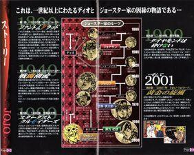 Family Tree GioGio PS2.jpg