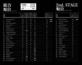SBR V6 P178-179 2nd Stage Full Results.png